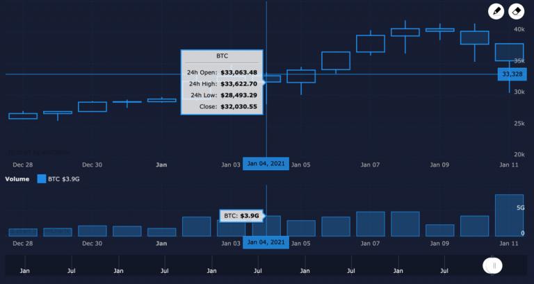 Bitcoin Ocak 33K